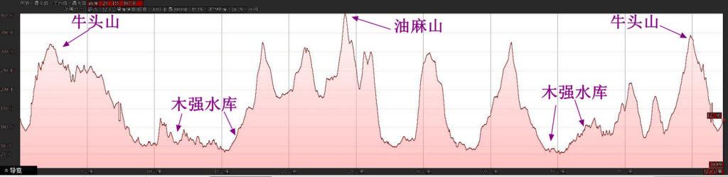 20180311广州UTGZ 55km越野赛轨迹分析5 1024x250 - 20180311广州UTGZ 牛头山55km盐水越野赛